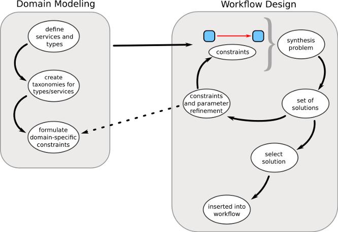 PROPHETS - a framework for loose programming